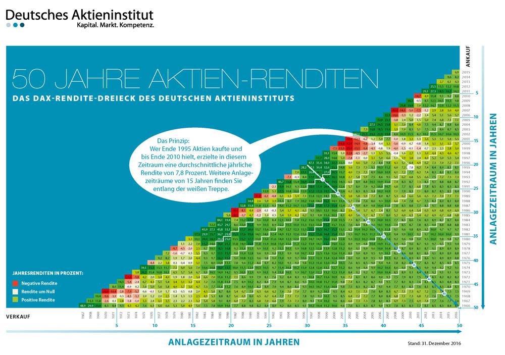 DAX Rendite-Dreieck des DAI für 50 Jahre