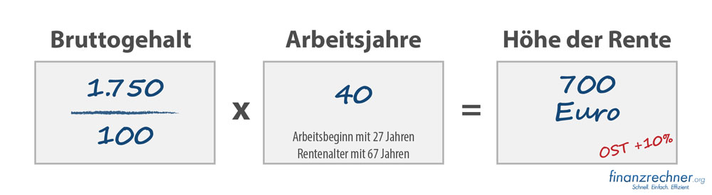 Rente auf Hartz-IV Niveau