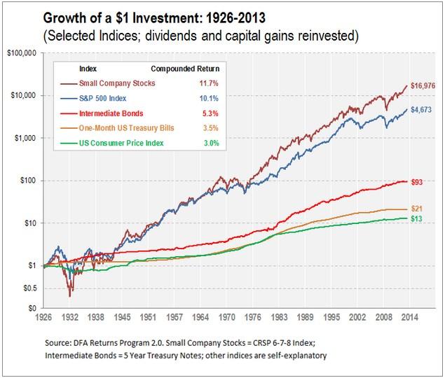 Das Wachstum von Investments am Beispiel des US-Aktienmarktes